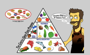 Paleo Diet Food Chain