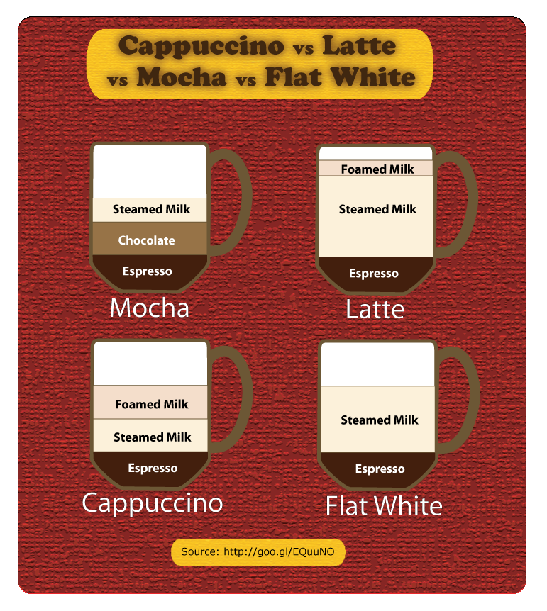 latte-vs-cappuccino-vs-mocha-short